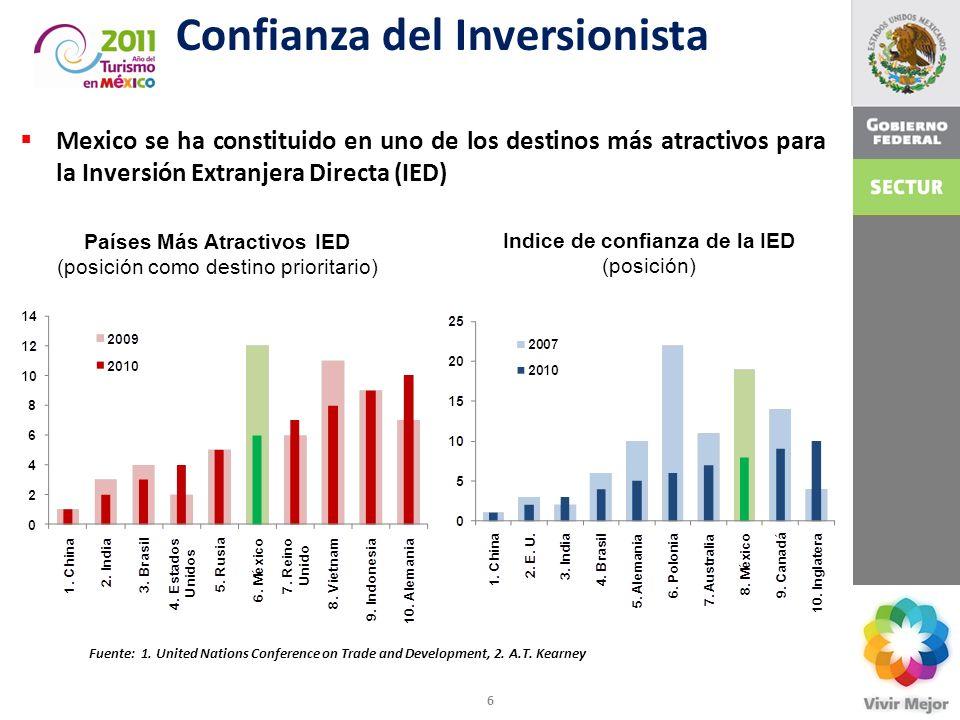 6 Confianza del Inversionista Indice de confianza de la IED (posición) Países Más Atractivos IED (posición como destino prioritario) Mexico se ha cons