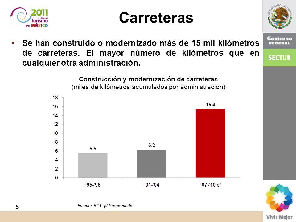 Se han construido o modernizado más de 15 mil kilómetros de carreteras. El mayor número de kilómetros que en cualquier otra administración. Carreteras