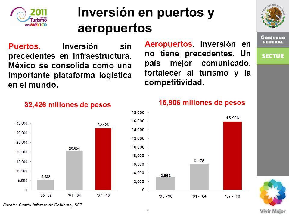 Inversión en puertos y aeropuertos Puertos. Inversión sin precedentes en infraestructura. México se consolida como una importante plataforma logística