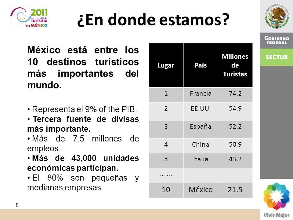 Turismo. ¿En dónde está México? México está entre los 10 destinos turísticos más importantes del mundo. Representa el 9% of the PIB. Tercera fuente de