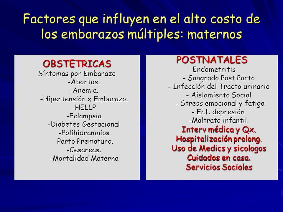 Complicaciones de los embarazos múltiples MATERNAS -Hipertensión arterial -Tromboembolismo -Infecciones del tracto urinario -Anemia -Sangrado uterino