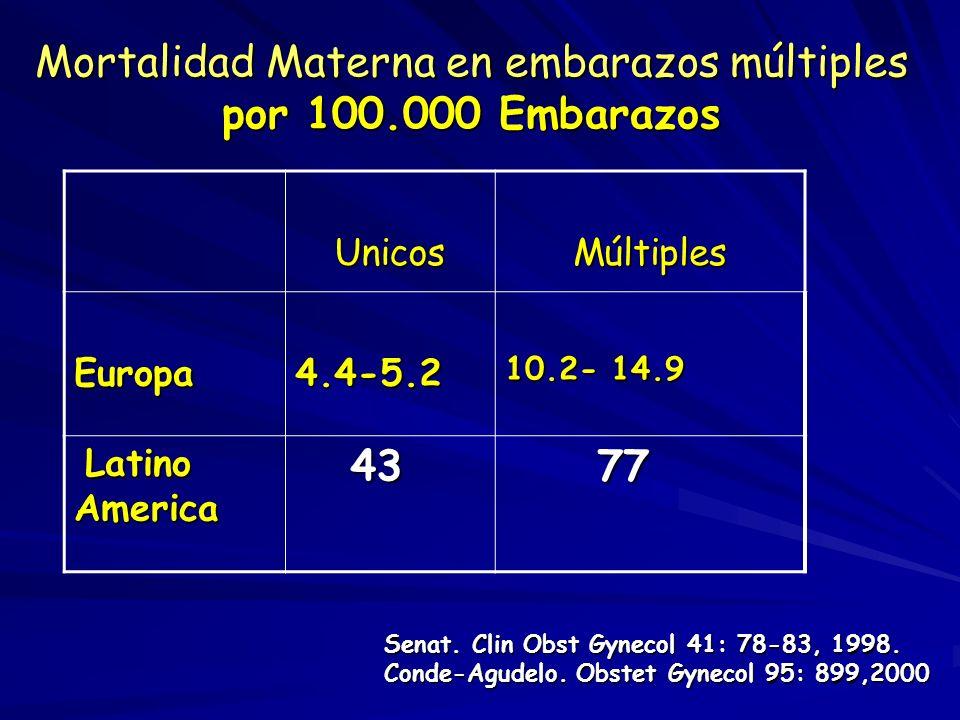 Factores que influyen en el alto costo de los embarazos múltiples: maternos OBSTETRICAS Síntomas por Embarazo -Abortos. -Anemia. -Hipertensión x Embar