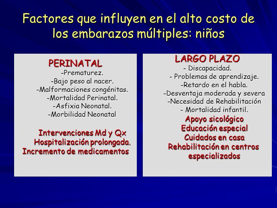 UnicosMúltiples Europa4.4-5.2 10.2- 14.9 Latino America Latino America 43 43 77 77 Mortalidad Materna en embarazos múltiples por 100.000 Embarazos Sen