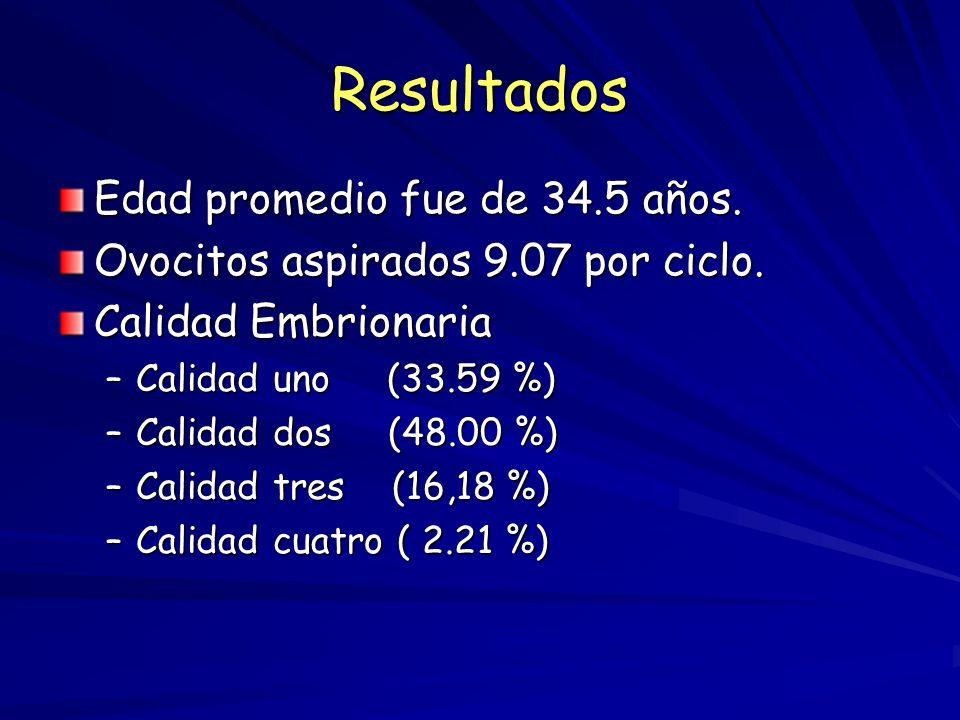 * Tasa de implantación (%): Número de sacos gestacionales/Número de embriones transferidos ** Embarazo demostrado por embriocardia al día 25. ***Tasa