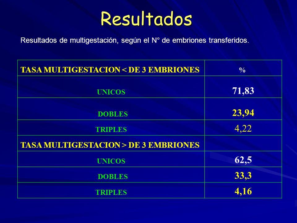 Resultados Edad promedio fue de 34.5 años. Ovocitos aspirados 9.07 por ciclo. Calidad Embrionaria –Calidad uno (33.59 %) –Calidad dos (48.00 %) –Calid