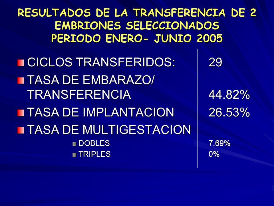 No hay una diferencia estadísticamente significativa en la tasa de embarazo al transferir menos de tres embriones frente a transferir más de tres embr