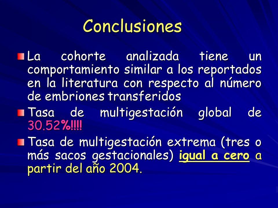 RESULTADOS DE LA TRANSFERENCIA DE 2 EMBRIONES SELECCIONADOS PERIODO ENERO- JUNIO 2005 CICLOS TRANSFERIDOS:29 TASA DE EMBARAZO/ TRANSFERENCIA44.82% TAS