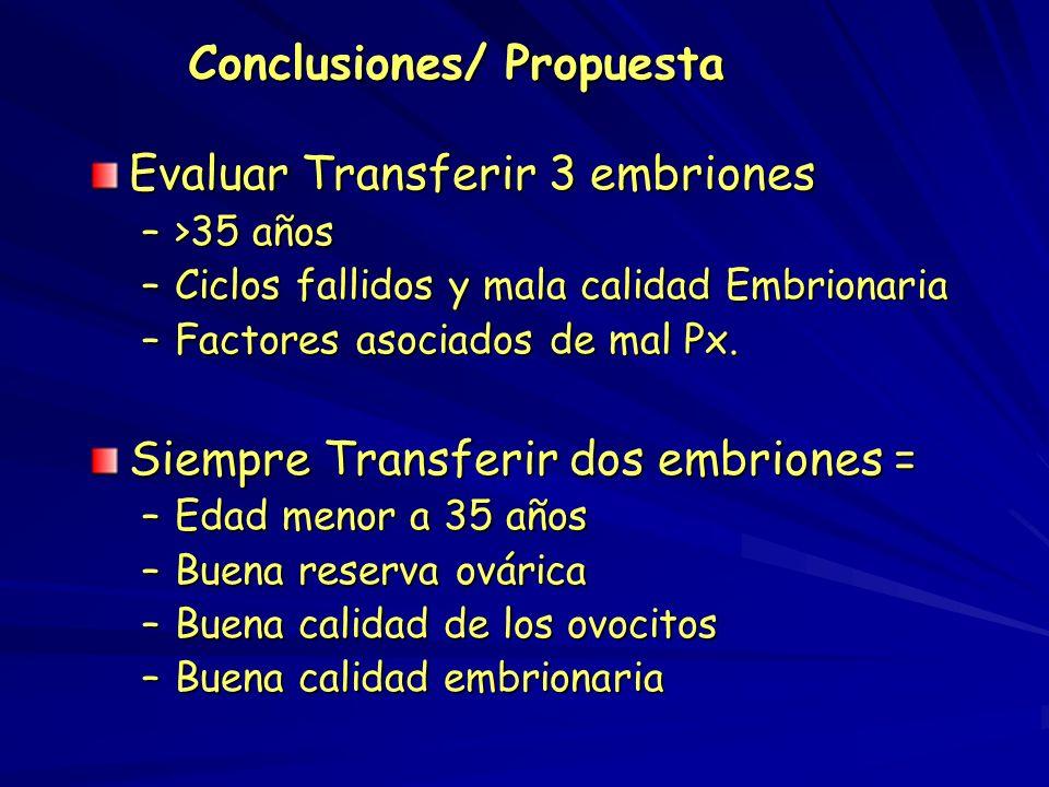 Conclusiones La cohorte analizada tiene un comportamiento similar a los reportados en la literatura con respecto al número de embriones transferidos T
