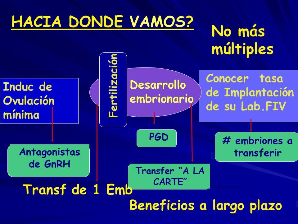 Análisis de cada caso en particular –Implicaciones de la transferencia de más de dos embriones con respecto a los embarazos múltiples –El riesgo que g