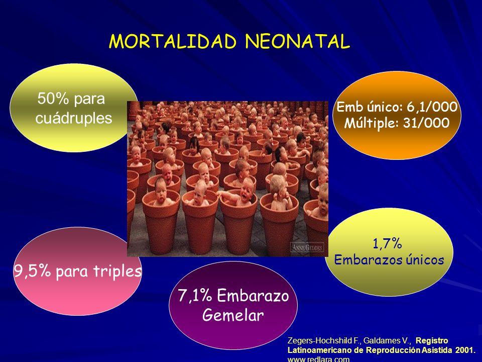 UnicoMultipleTriples Red Lara 72.3%27.9% 7,7% SART62.9%37.1%4,7% ESRHE73,3%26.3% 2,4% www.redlara.com ASRM/SART registry.Fertil Steril 77: 918, 2002 E
