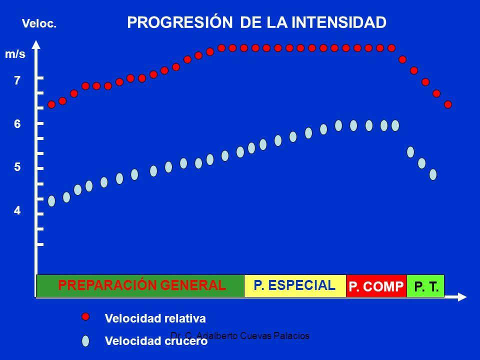 Dr. C. Adalberto Cuevas Palacios PREPARACIÓN GENERALP. ESPECIAL P. COMPP. T. Veloc. 76547654 m/s Velocidad relativa Velocidad crucero PROGRESIÓN DE LA