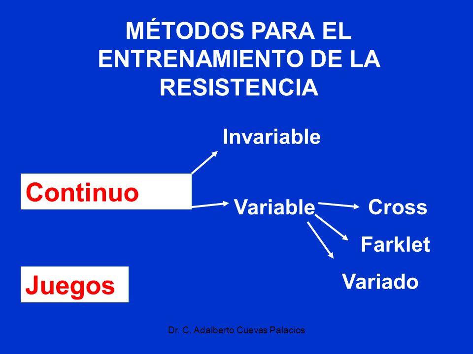 Dr. C. Adalberto Cuevas Palacios MÉTODOS PARA EL ENTRENAMIENTO DE LA RESISTENCIA Continuo Invariable Variable Cross Farklet Juegos Variado
