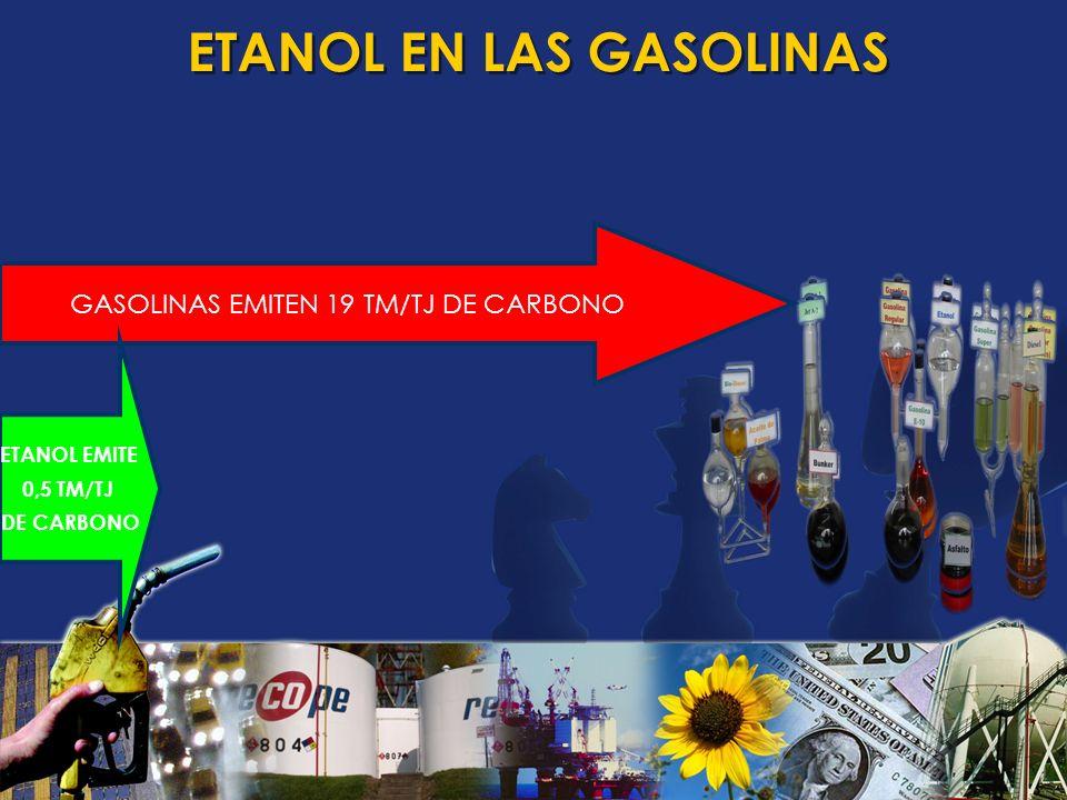 ETANOL EN LAS GASOLINAS ParámetroGasolinaEtanol Poder Calorífico (kJ/kg)43.00026.700 Densidad (kg/litro)0,72 - 0,780,792 Octanaje RON (Research Octane Number)90 - 100102 - 130 Octanaje MON (Motor Octane Number)80 - 9289 - 96 Calor latente de vaporización (kJ/kg)330 - 400842 - 930 Relación estequiométrica aire/combustible14,59,0 Presión de vapor (kPa)40 - 6515 - 17 Temperatura de ignición (ºC)220420 Solubilidad en agua (% en volumen)~ 0100