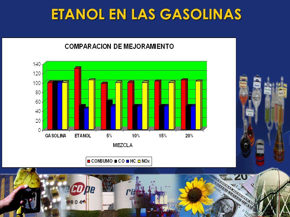Efecto del etanol en el octanaje da la gasolina base [1] [1] Composición de la gasolina base Incremento del octanaje con 5% etanol10% etanol15% etanol20% etanol AromáticosOlefínicosSaturados MO N RO N MO N RO N MO N RO N MO N RO N 5015350,10,70,31,40,52,20,62,9 25 500,41,00,92,11,33,11,84,1 1512731,82,33,54,45,16,6 8,6 117822,42,84,65,56,88,18,810,6 [1] [1] Informaciones prestadas por Carvalho, P.A., Superintendência de Qualidade de Produtos, Agência Nacional do Petróleo, Rio de Janeiro, 2003