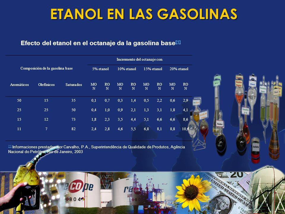 ETANOL EN LAS GASOLINAS Efecto del etanol en el octanaje da la gasolina base [1] [1] [1] 25% AROMÁTICOS 25% OLEFÍNICOS 1,5% BENCENO