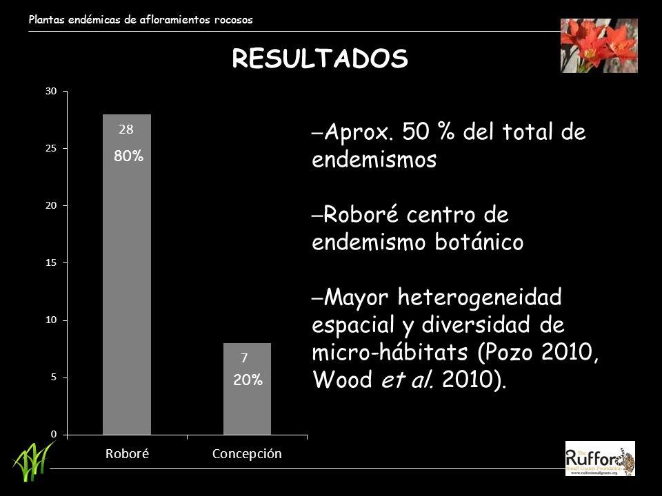Plantas endémicas de afloramientos rocosos RESULTADOS Aprox. 50 % del total de endemismos Roboré centro de endemismo botánico Mayor heterogeneidad esp