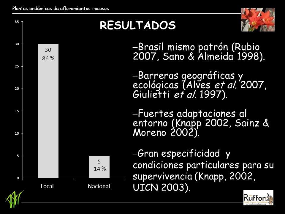 Plantas endémicas de afloramientos rocosos Brasil mismo patrón (Rubio 2007, Sano & Almeida 1998). Barreras geográficas y ecológicas (Alves et al. 2007