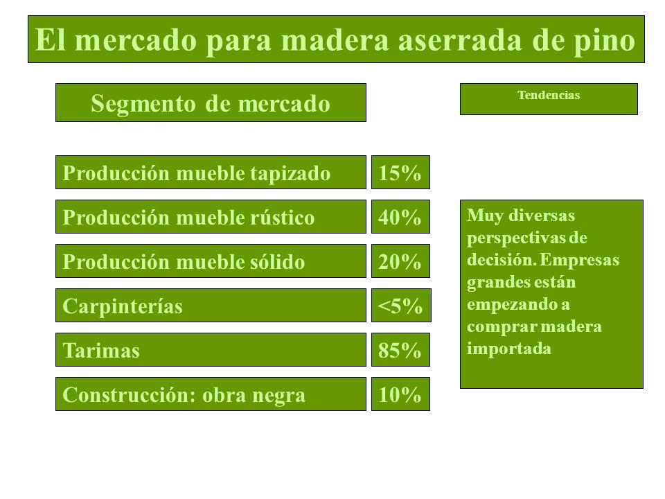 Muy diversas perspectivas de decisión. Empresas grandes están empezando a comprar madera importada 15% 40% 20% <5% 85% 10% El mercado para madera aser
