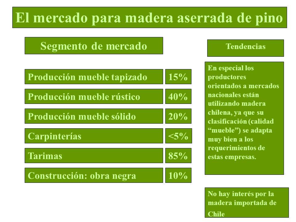 En especial los productores orientados a mercados nacionales están utilizando madera chilena, ya que su clasificación (calidad mueble) se adapta muy b