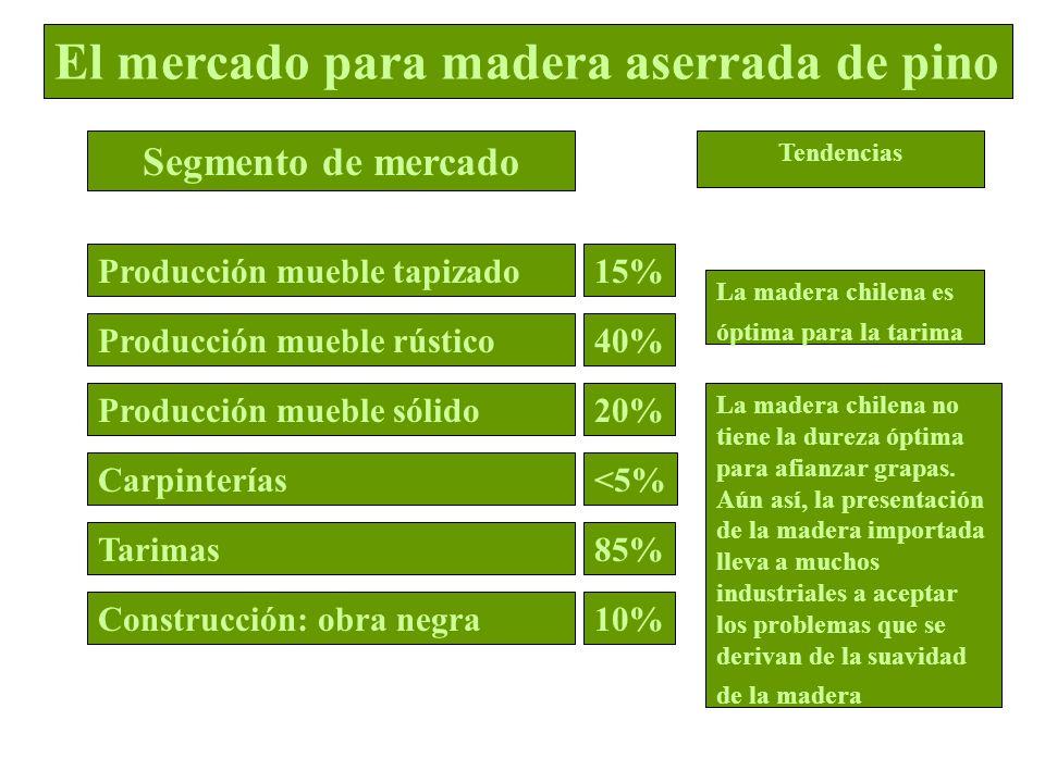 La madera chilena no tiene la dureza óptima para afianzar grapas. Aún así, la presentación de la madera importada lleva a muchos industriales a acepta