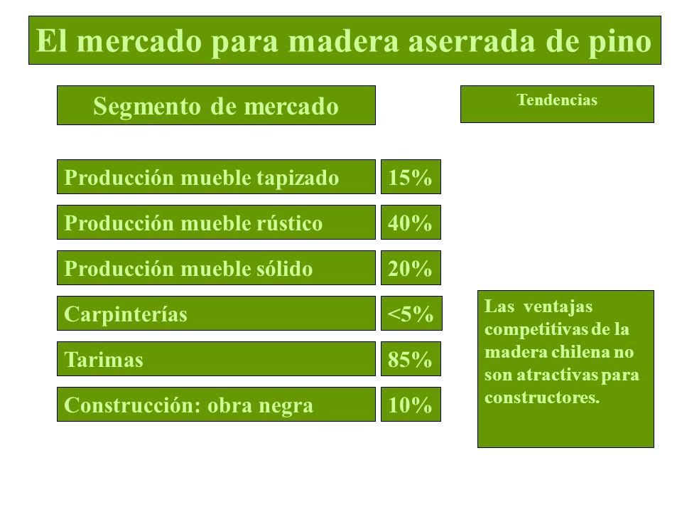 15% 40% 20% <5% 85% 10% Las ventajas competitivas de la madera chilena no son atractivas para constructores. El mercado para madera aserrada de pino S