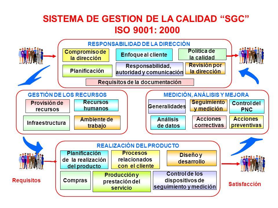 Responsabilidad, autoridad y comunicación Compromiso de la dirección Política de la calidad Planificación Enfoque al cliente Revisión por la dirección