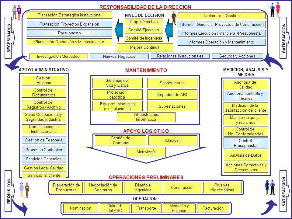 MEDICION, ANALISIS Y MEJORA APOYO ADMINISTRATIVO MANTENIMIENTO APOYO LOGISTICO OPERACIONES PRELIMINARES OPERACION RESPONSABILIDAD DE LA DIRECCION Inte