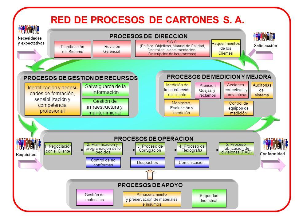 PROCESOS DE APOYO PROCESOS DE DIRECCION PROCESOS DE MEDICION Y MEJORA PROCESOS DE GESTION DE RECURSOS PROCESOS DE OPERACION Planificación del Sistema