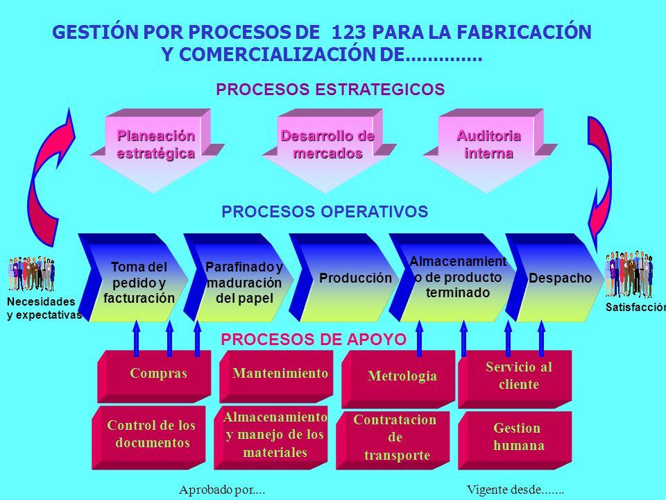 GESTIÓN POR PROCESOS DE 123 PARA LA FABRICACIÓN Y COMERCIALIZACIÓN DE.............. Toma del pedido y facturación PROCESOS ESTRATEGICOS PROCESOS OPERA