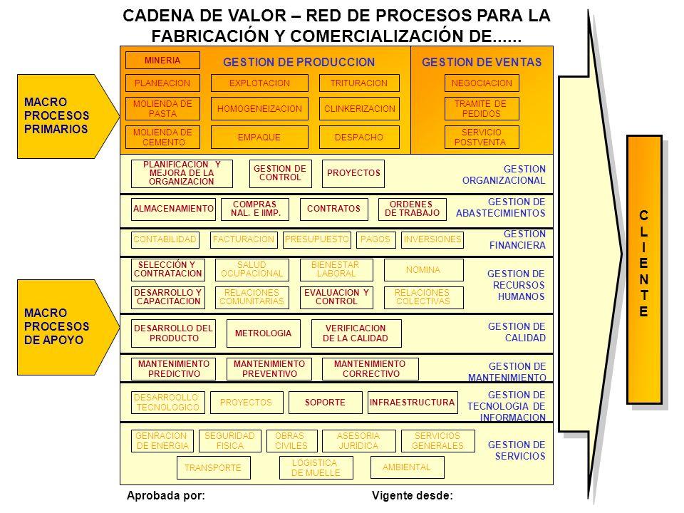 GESTION DE PRODUCCION MACRO PROCESOS DE APOYO CADENA DE VALOR – RED DE PROCESOS PARA LA FABRICACIÓN Y COMERCIALIZACIÓN DE...... MACRO PROCESOS PRIMARI