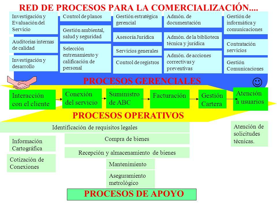 RED DE PROCESOS PARA LA COMERCIALIZACIÓN.... Interacción con el cliente Conexión del servicio Suministro de ABC Facturación Atención a usuarios Gestió