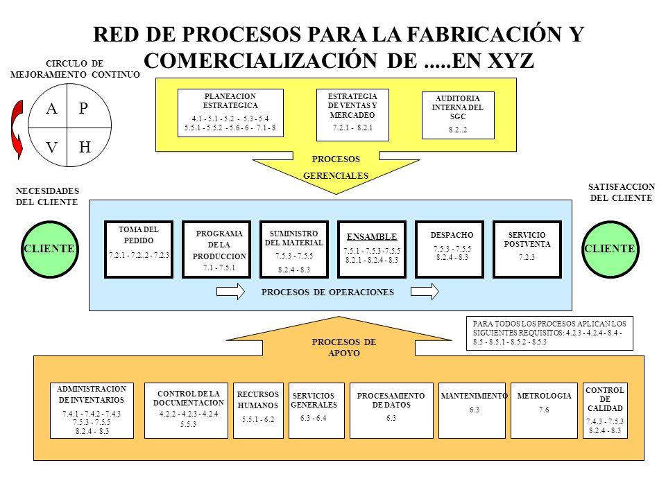 PLANEACION ESTRATEGICA 4.1 - 5.1 - 5.2 - 5.3 - 5.4 5.5.1 - 5.5.2 - 5.6 - 6 - 7.1 - 8 ESTRATEGIA DE VENTAS Y MERCADEO 7.2.1 - 8.2.1 AUDITORIA INTERNA D