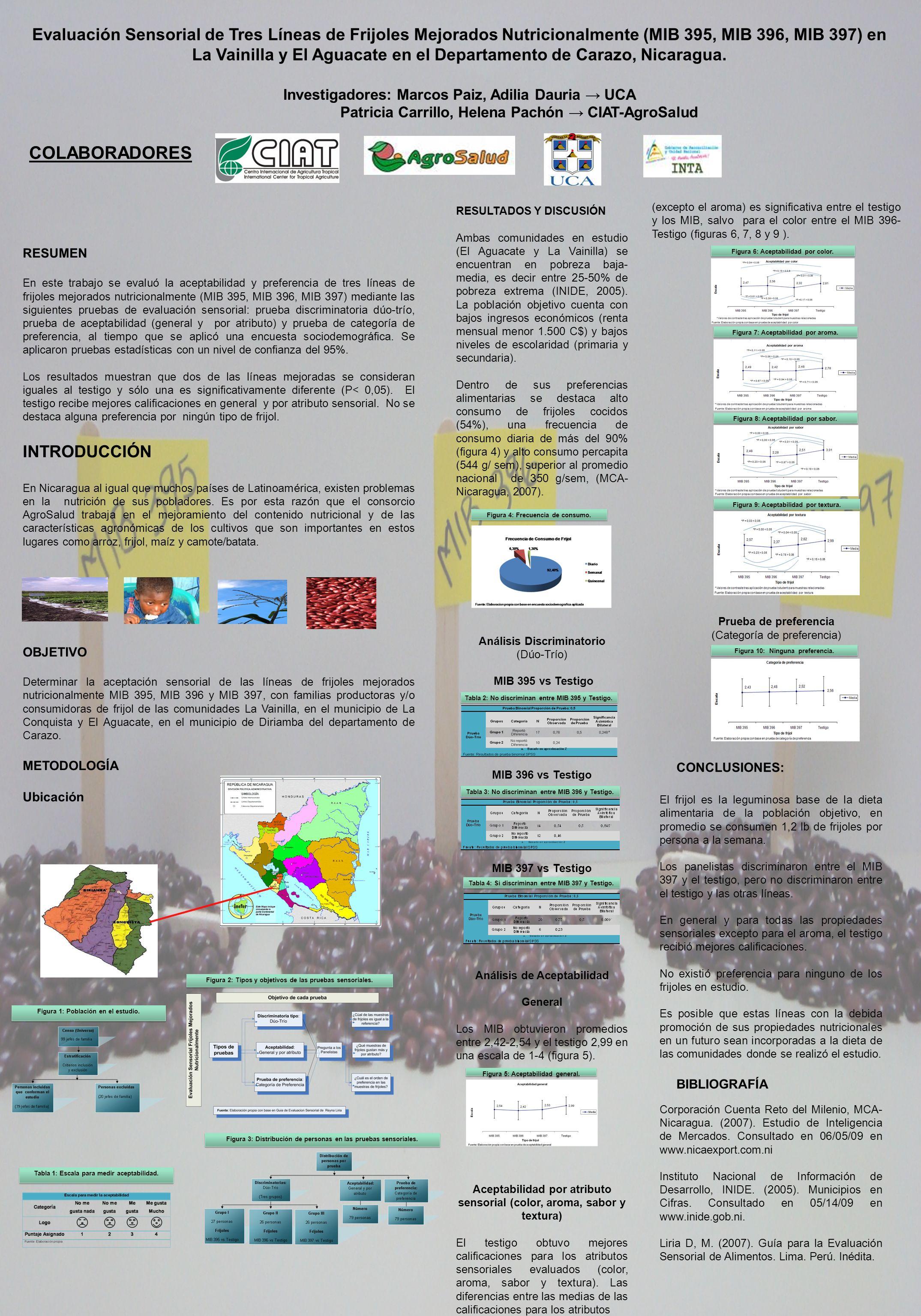 Evaluación Sensorial de Tres Líneas de Frijoles Mejorados Nutricionalmente (MIB 395, MIB 396, MIB 397) en La Vainilla y El Aguacate en el Departamento