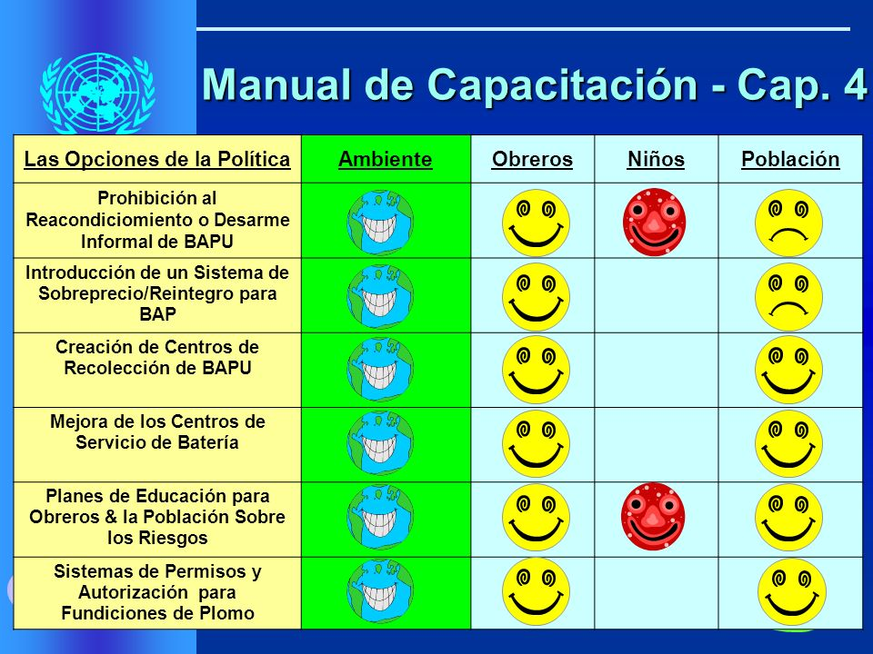 ILMC UNCTAD UWI Estrategias & Políticas para Reciclar las BAPU en el Sector Formal Estrategias & Políticas para Reciclar las BAPU en el Sector Formal Objetivo: Incrementar el Rol del Sector Formal Objetivo: Incrementar el Rol del Sector Formal Manual de Capacitación - Cap.