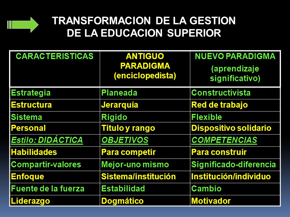 TRANSFORMACION DE LA GESTION DE LA EDUCACION SUPERIOR CARACTERISTICASANTIGUO PARADIGMA (enciclopedista) NUEVO PARADIGMA (aprendizaje significativo) Es