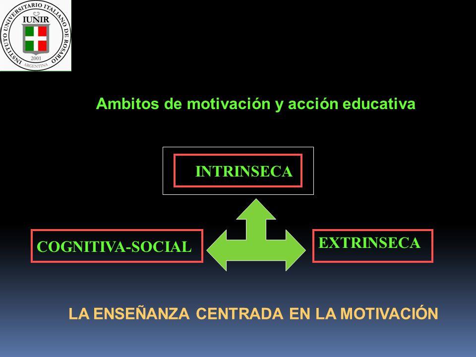 Ambitos de motivación y acción educativa COGNITIVA-SOCIAL INTRINSECA EXTRINSECA LA ENSEÑANZA CENTRADA EN LA MOTIVACIÓN