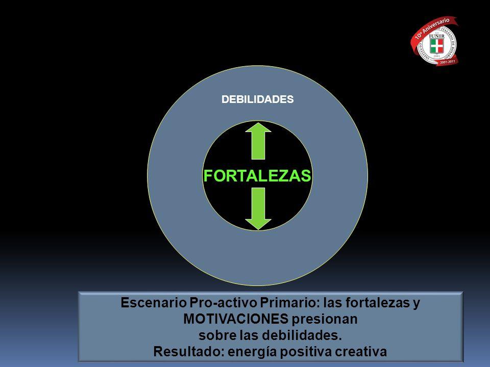 FORTALEZAS DEBILIDADES Escenario Pro-activo Primario: las fortalezas y MOTIVACIONES presionan sobre las debilidades. Resultado: energía positiva creat