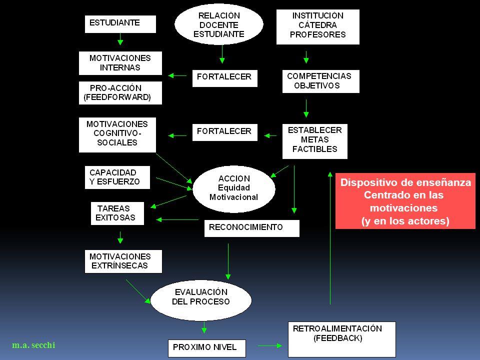Dispositivo de enseñanza Centrado en las motivaciones (y en los actores) m.a. secchi