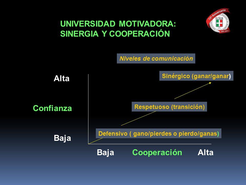 UNIVERSIDAD MOTIVADORA: SINERGIA Y COOPERACIÓN Confianza Baja Cooperación Alta Baja Alta Defensivo ( gano/pierdes o pierdo/ganas) Respetuoso (transici