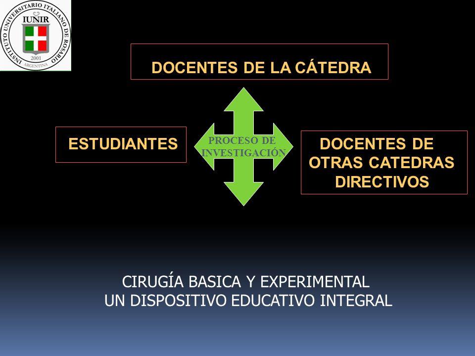 DOCENTES DE LA CÁTEDRA ESTUDIANTES DOCENTES DE OTRAS CATEDRAS DIRECTIVOS PROCESO DE INVESTIGACIÓN CIRUGÍA BASICA Y EXPERIMENTAL UN DISPOSITIVO EDUCATI