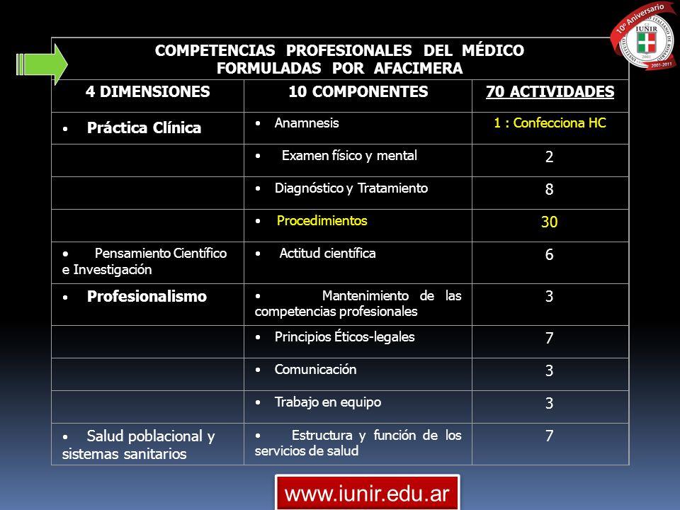COMPETENCIAS PROFESIONALES DEL MÉDICO FORMULADAS POR AFACIMERA 4 DIMENSIONES10 COMPONENTES70 ACTIVIDADES Práctica Clínica Anamnesis1 : Confecciona HC