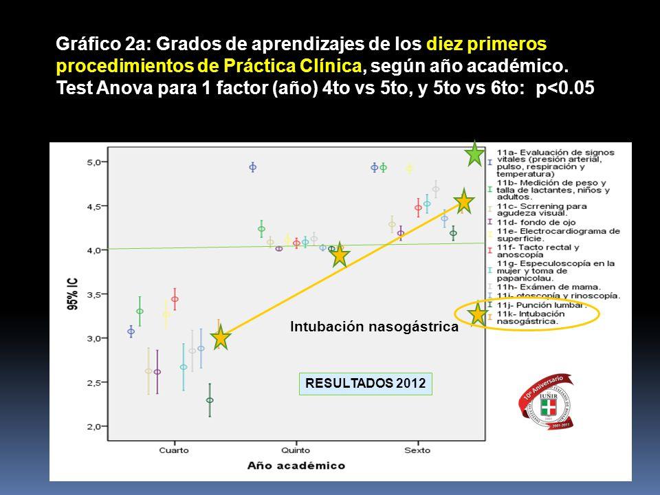 Gráfico 2a: Grados de aprendizajes de los diez primeros procedimientos de Práctica Clínica, según año académico. Test Anova para 1 factor (año) 4to vs