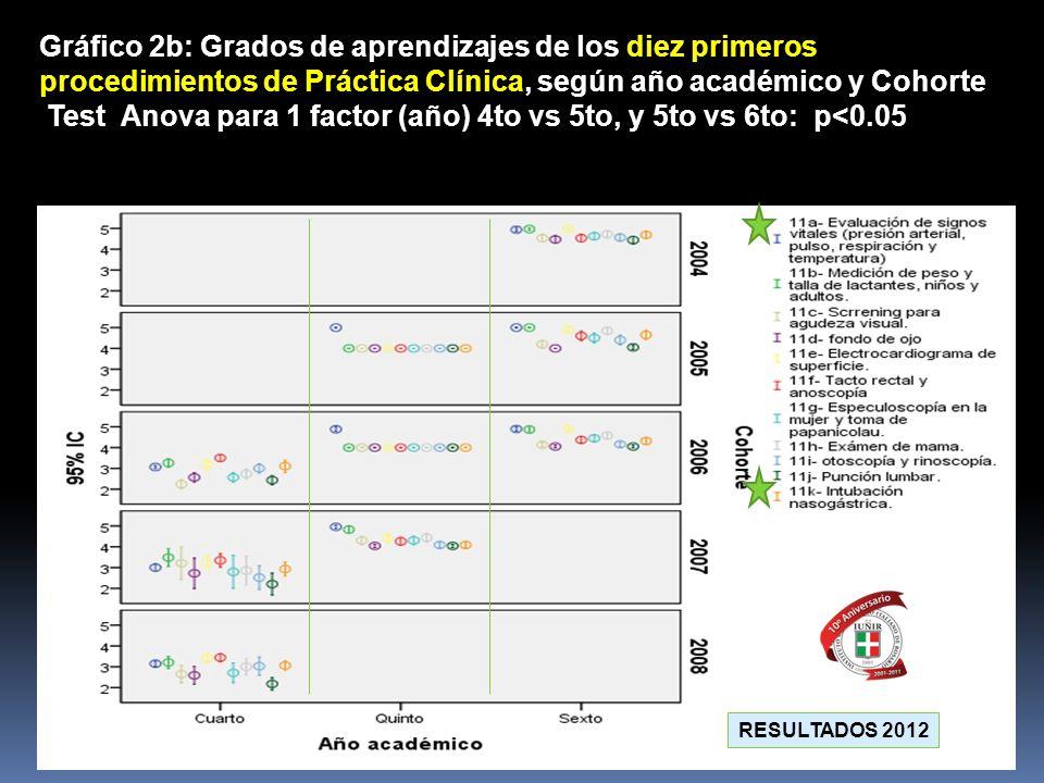 Gráfico 2b: Grados de aprendizajes de los diez primeros procedimientos de Práctica Clínica, según año académico y Cohorte Test Anova para 1 factor (añ