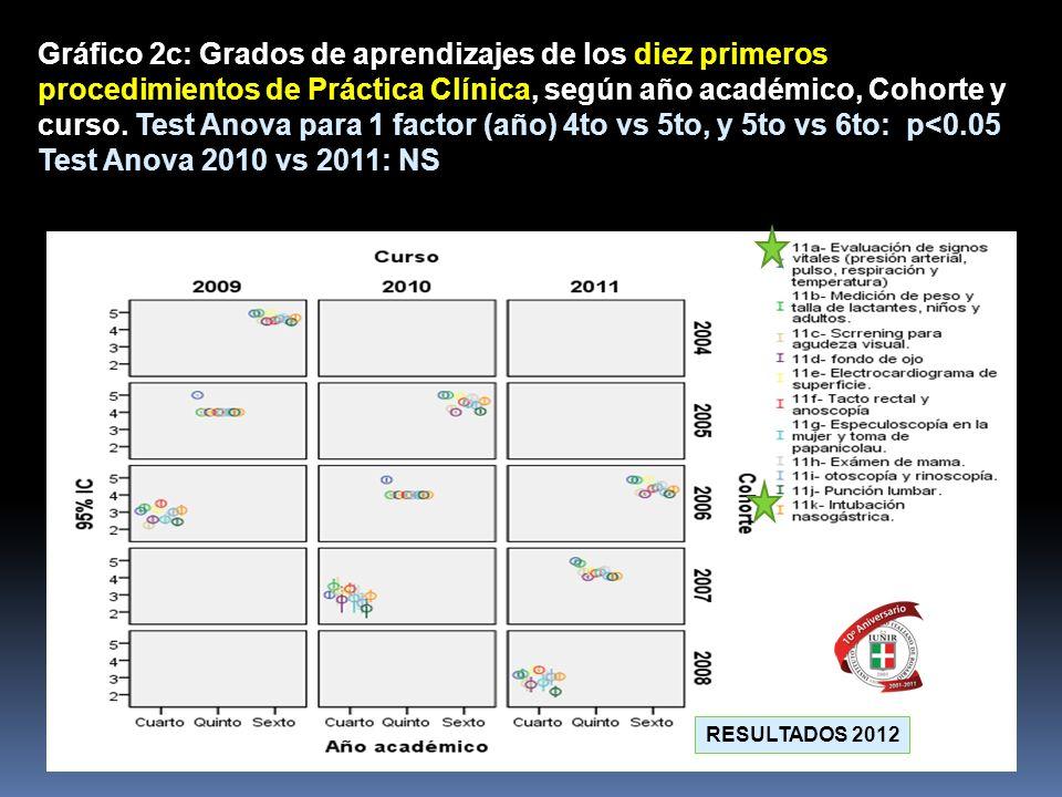 Gráfico 2c: Grados de aprendizajes de los diez primeros procedimientos de Práctica Clínica, según año académico, Cohorte y curso. Test Anova para 1 fa
