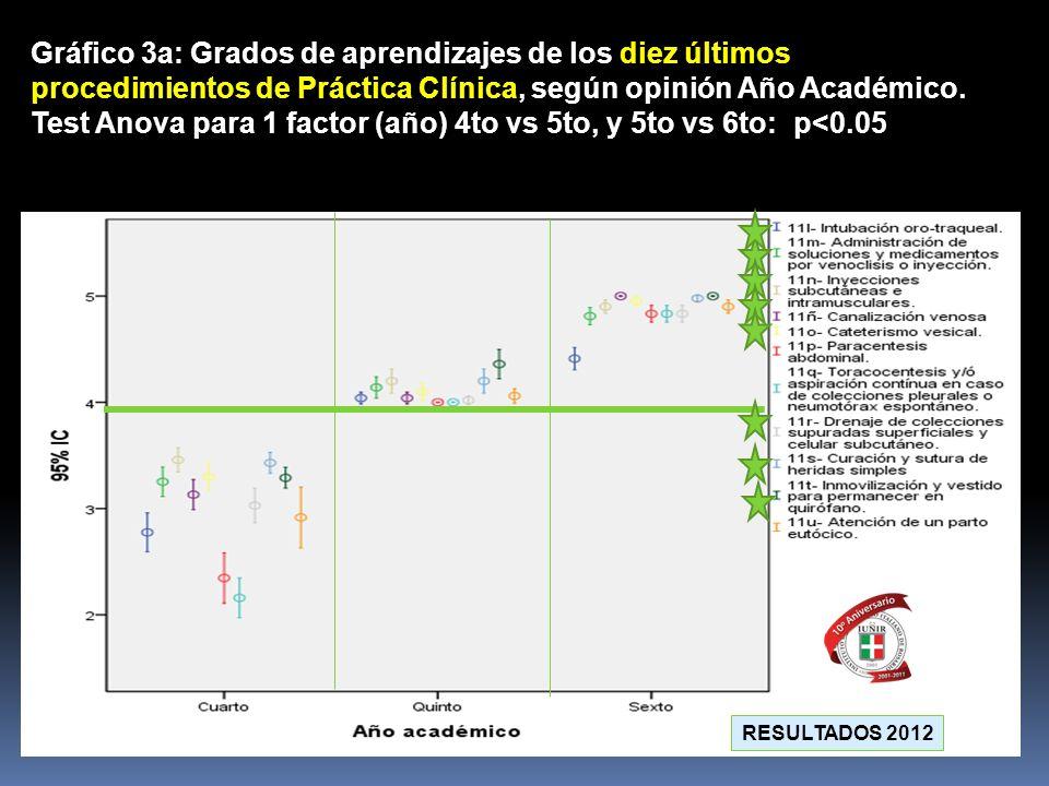 Gráfico 3a: Grados de aprendizajes de los diez últimos procedimientos de Práctica Clínica, según opinión Año Académico. Test Anova para 1 factor (año)