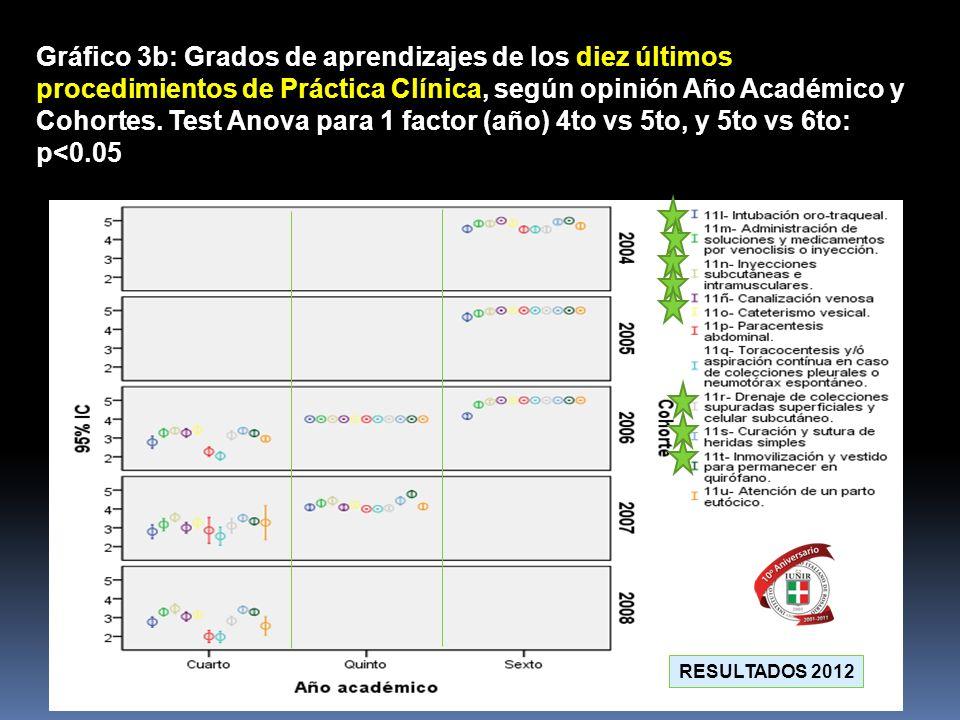Gráfico 3b: Grados de aprendizajes de los diez últimos procedimientos de Práctica Clínica, según opinión Año Académico y Cohortes. Test Anova para 1 f