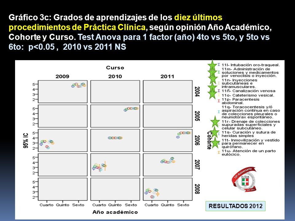Gráfico 3c: Grados de aprendizajes de los diez últimos procedimientos de Práctica Clínica, según opinión Año Académico, Cohorte y Curso. Test Anova pa