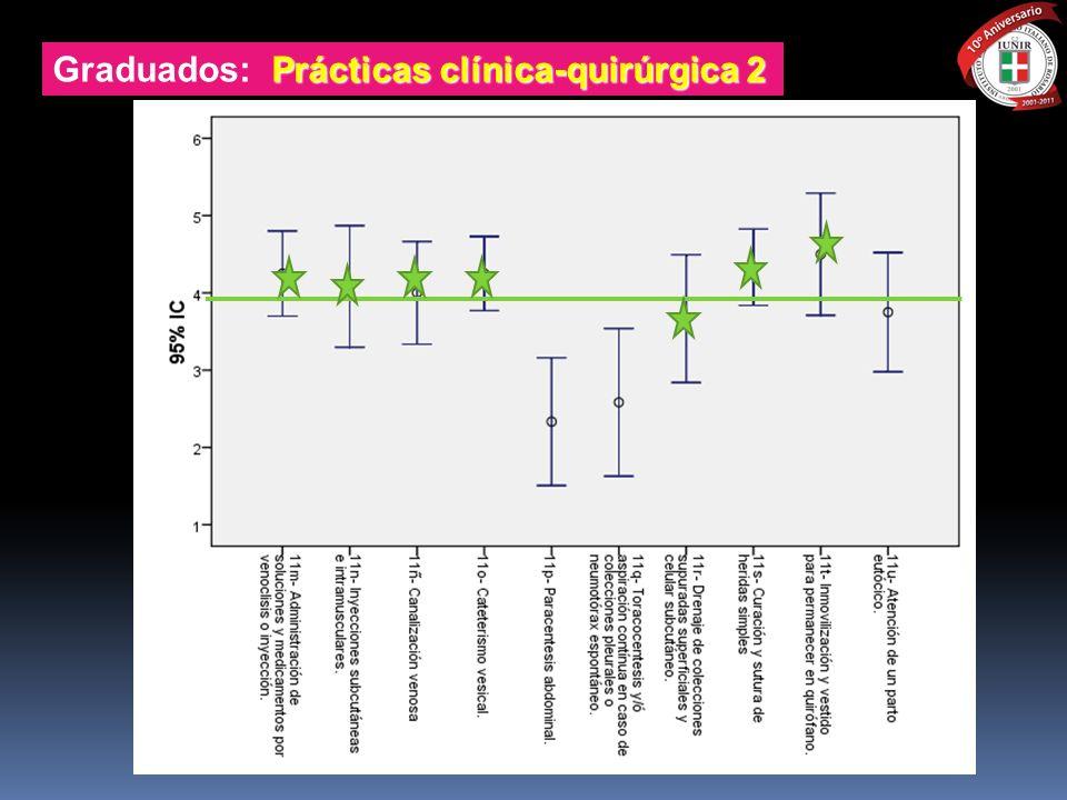Prácticas clínica-quirúrgica 2 Graduados: Prácticas clínica-quirúrgica 2