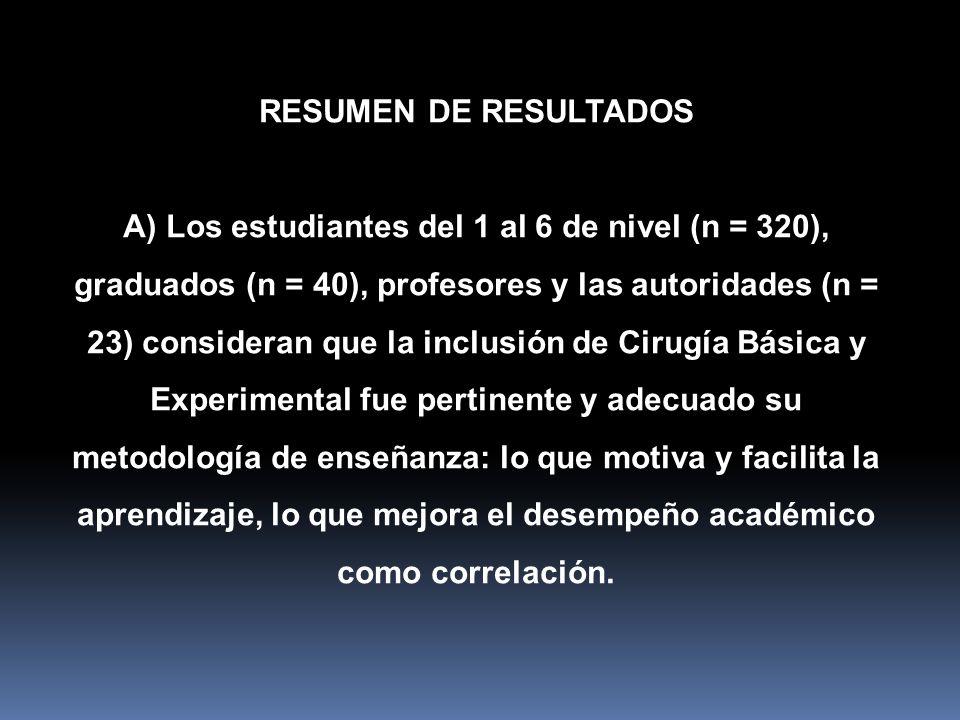 RESUMEN DE RESULTADOS A) Los estudiantes del 1 al 6 de nivel (n = 320), graduados (n = 40), profesores y las autoridades (n = 23) consideran que la in