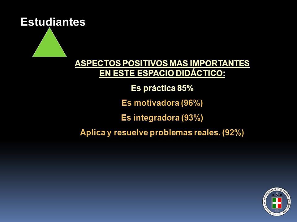 ASPECTOS POSITIVOS MAS IMPORTANTES EN ESTE ESPACIO DIDÁCTICO: Es práctica 85% Es motivadora (96%) Es integradora (93%) Aplica y resuelve problemas rea